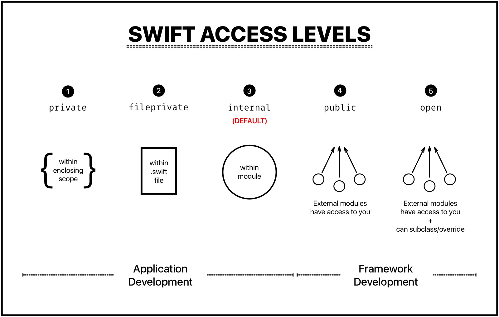 The 5 Access Levels in Swift